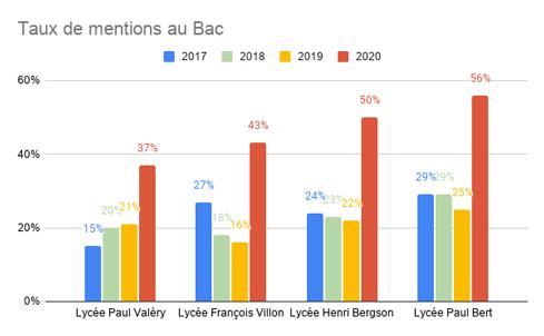 Taux de mentions au Bac