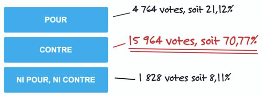 Votes Pour et Contre la réouverture le 11 mai
